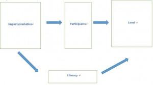 dissertation framework
