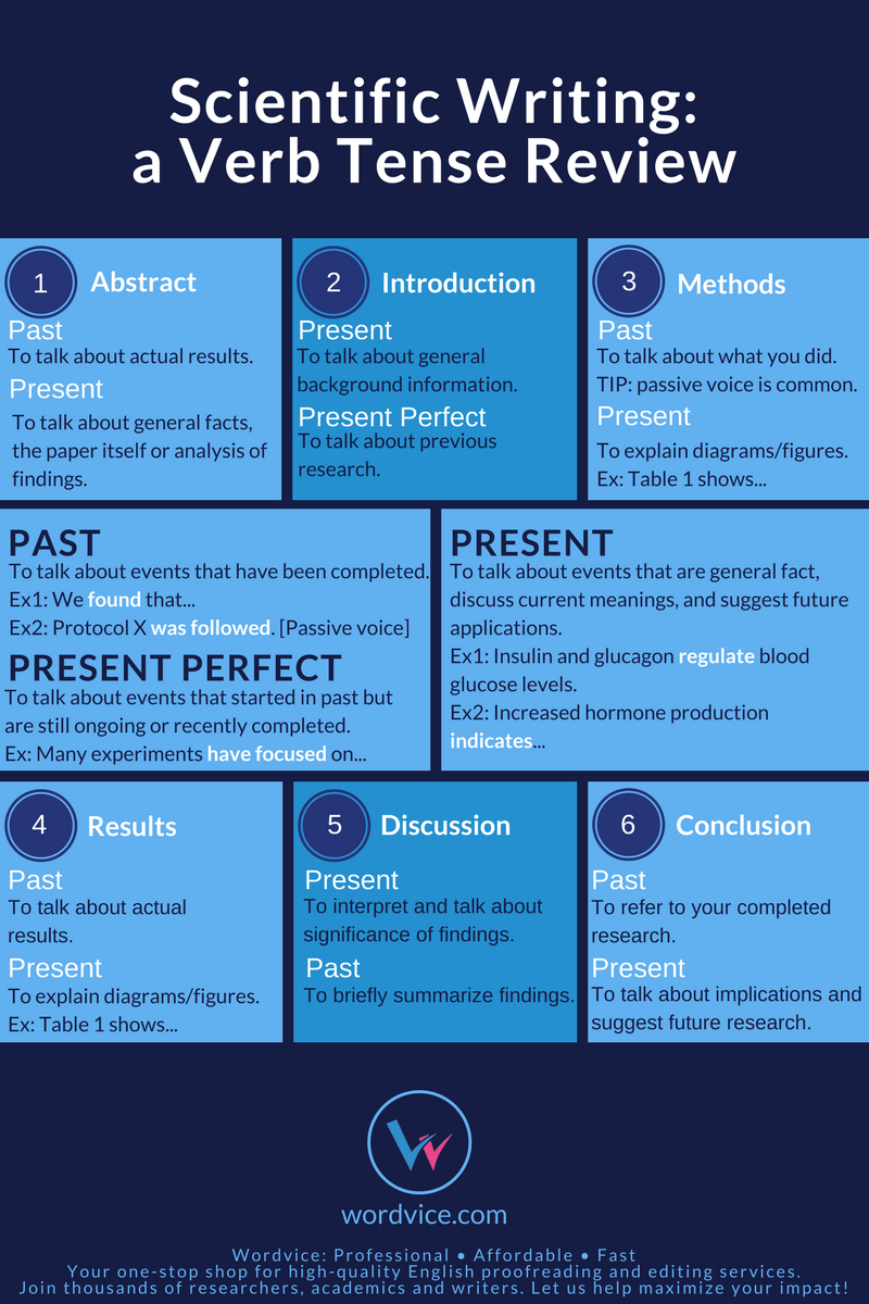 simple past tense vs past perfect tense