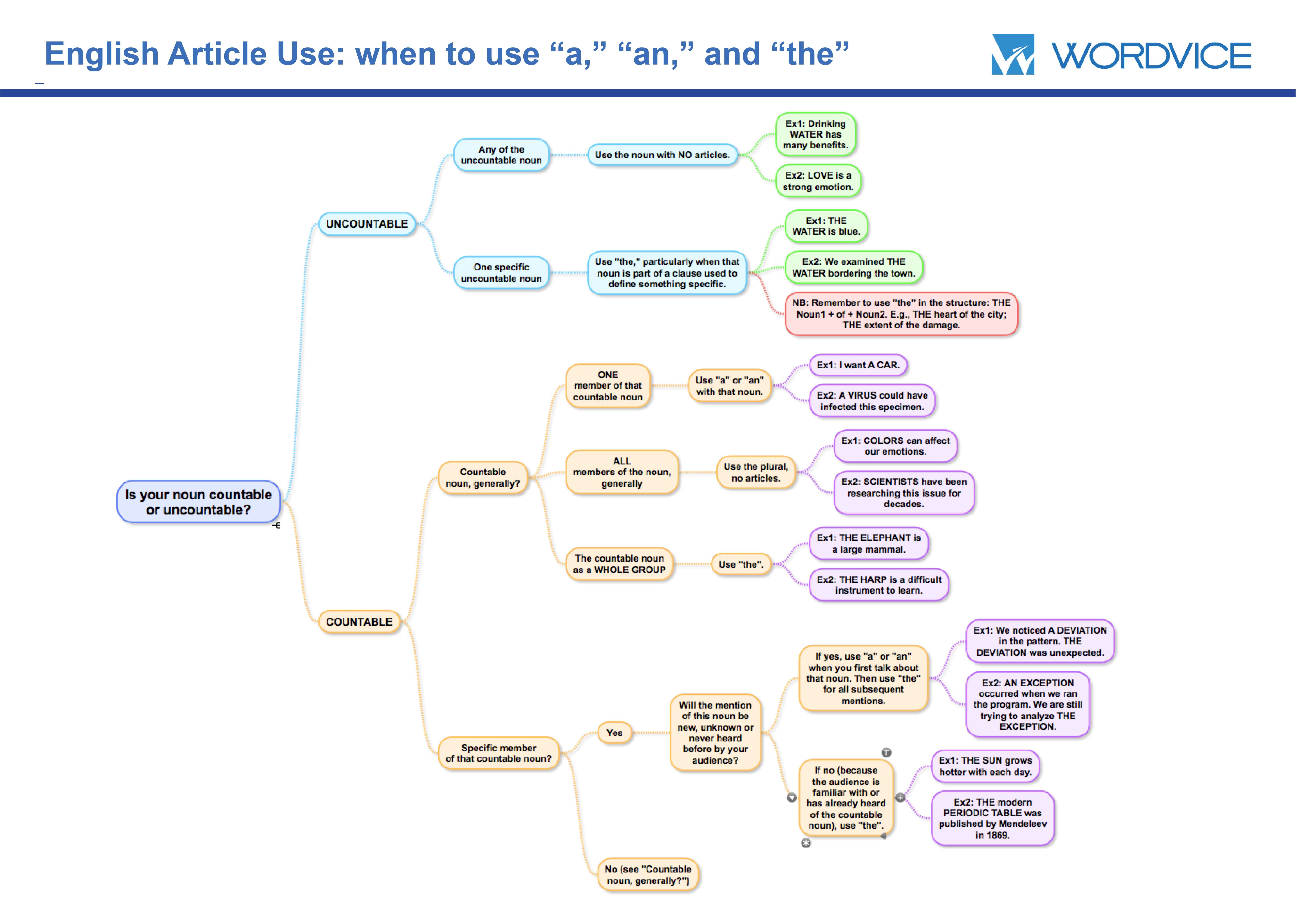 Grammar rules about how to use articles