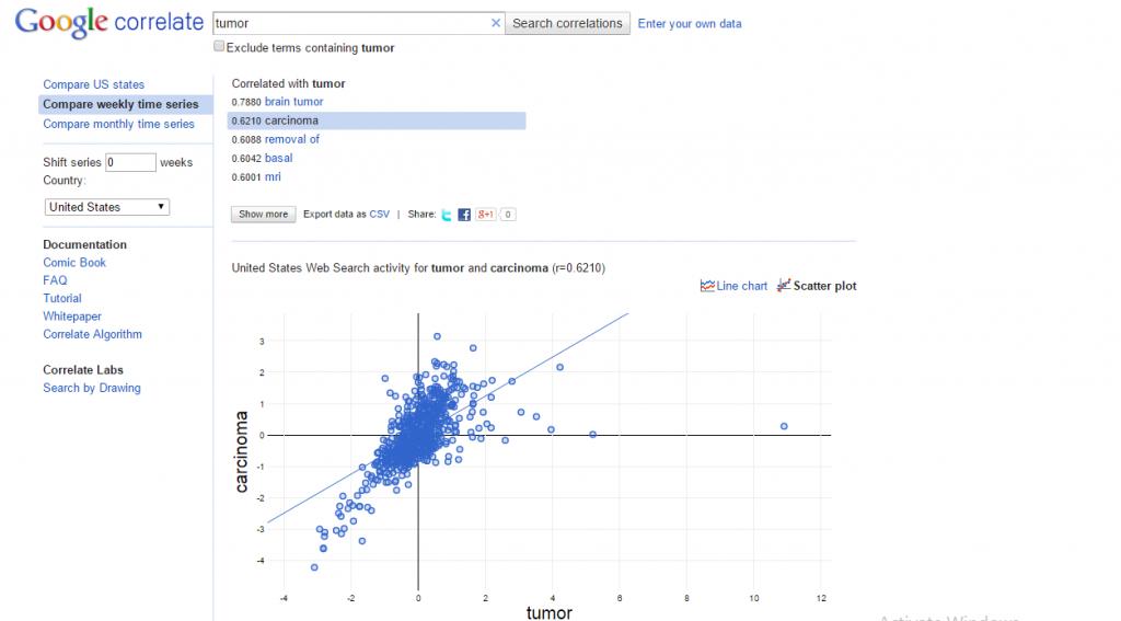 Google-Correlate