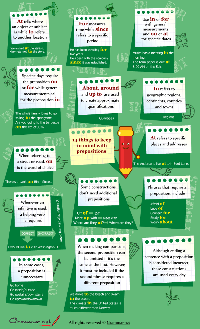 Grammar.net infographic on commonly confused prepositions