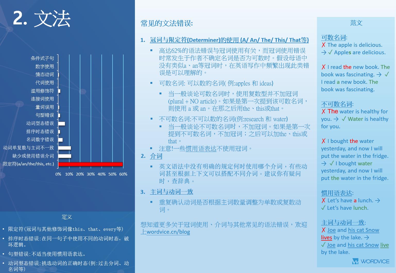 Wordvice_AnnualReport_CN