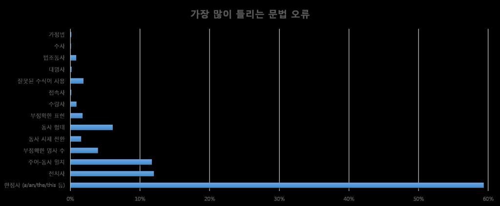 한국인들이 많이 틀리는 문법 오류