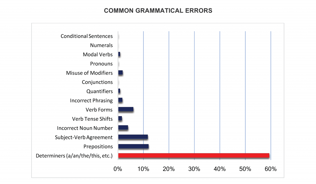 Common-Grammatical-Errors