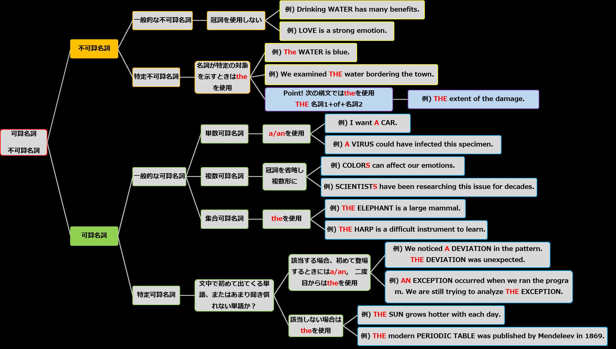 ノンネイティブが間違いやすい英語とその対策 | 英文校正 ...