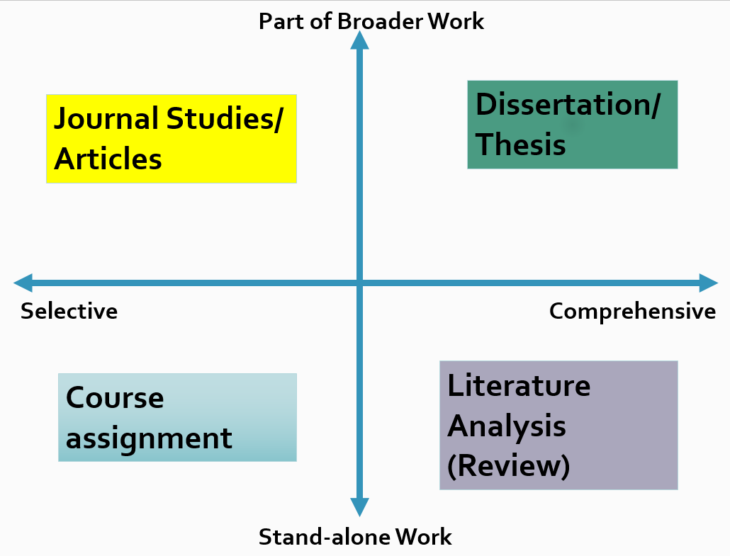 how to write a literature review  wordvice  types of research papers
