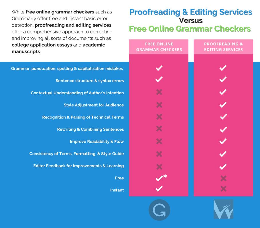 編集サービスとオンライン文法チェッカーの比較