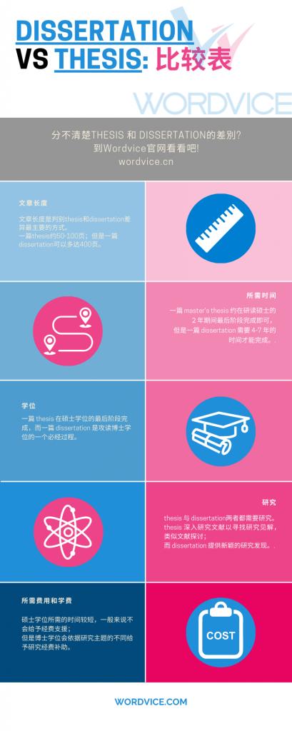 Dissertation vs thesis infographic _ cn