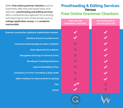 Proofreading Services vs Free Online Grammar Checkers