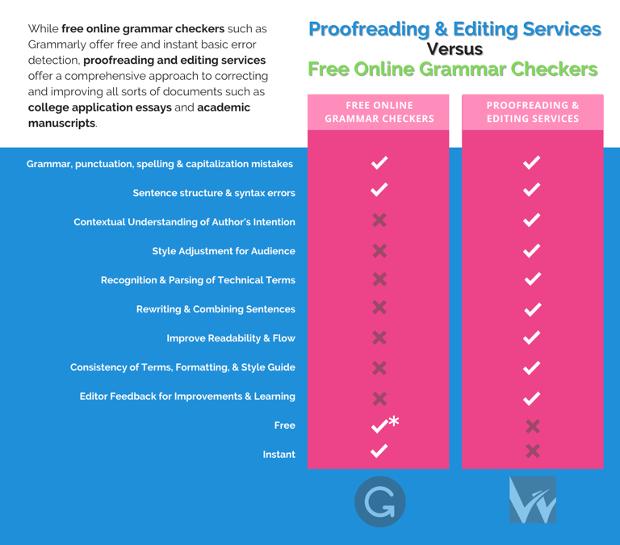 grammarly vs wordvice