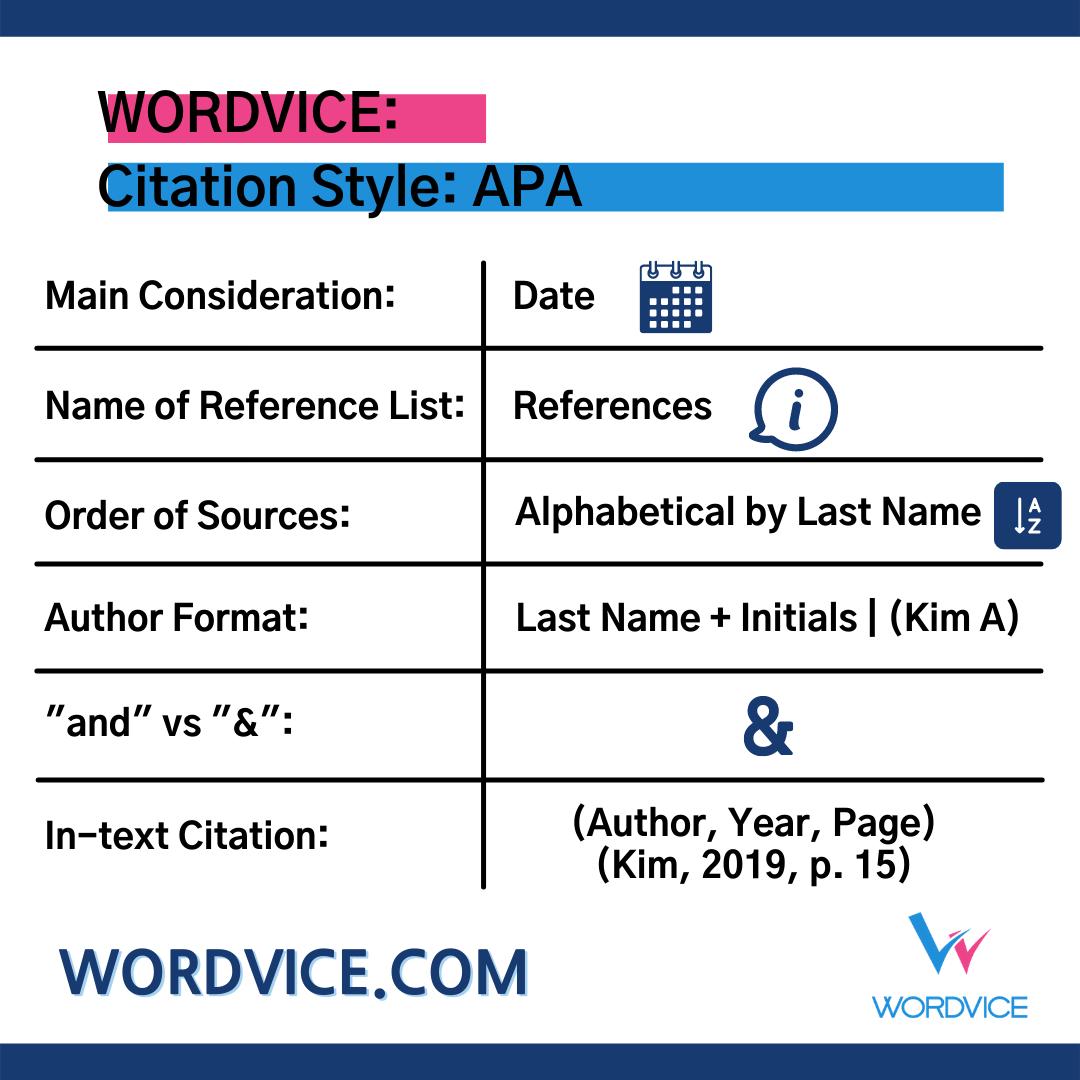 List of APA Citation Style Details