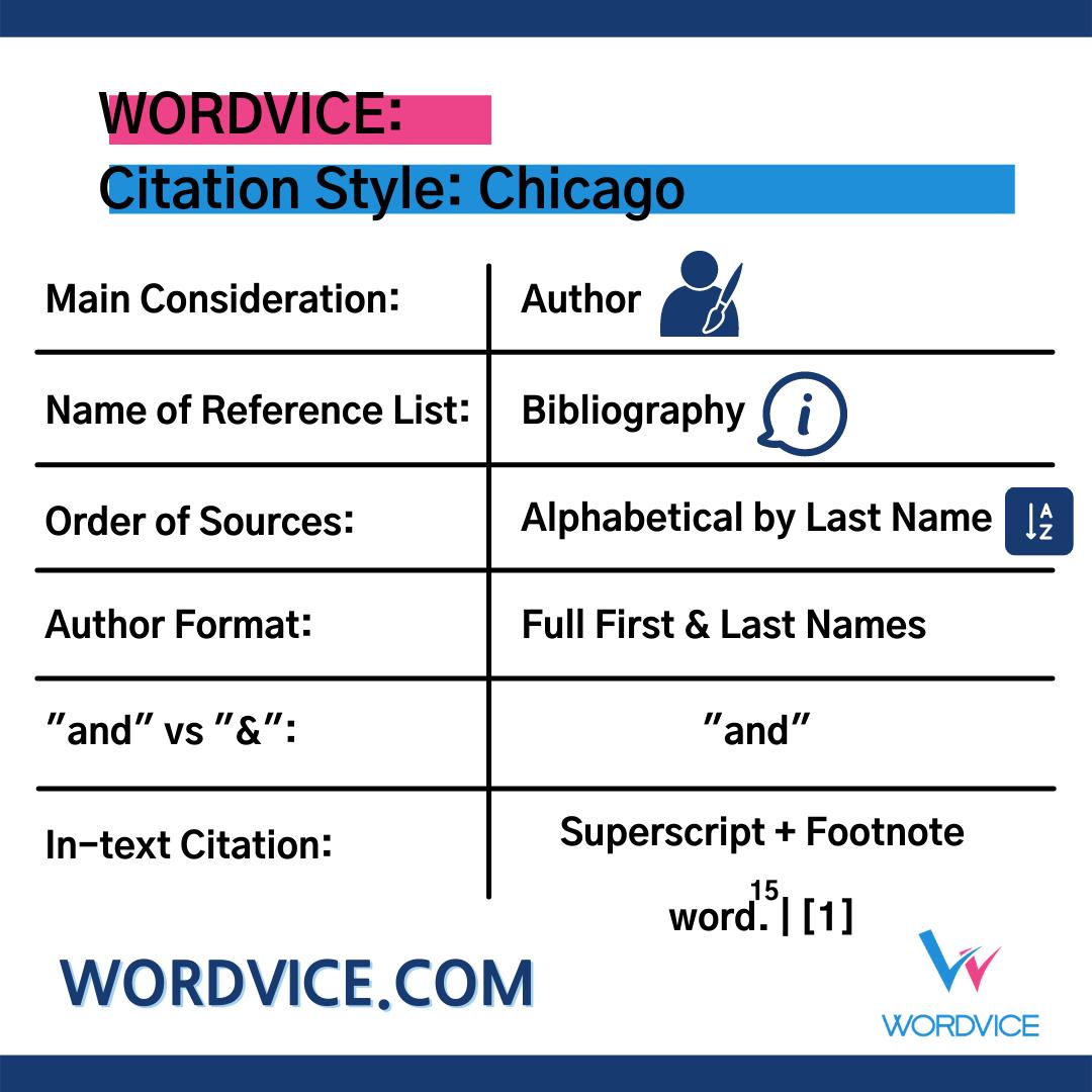 List of Chicago Citation Style Details