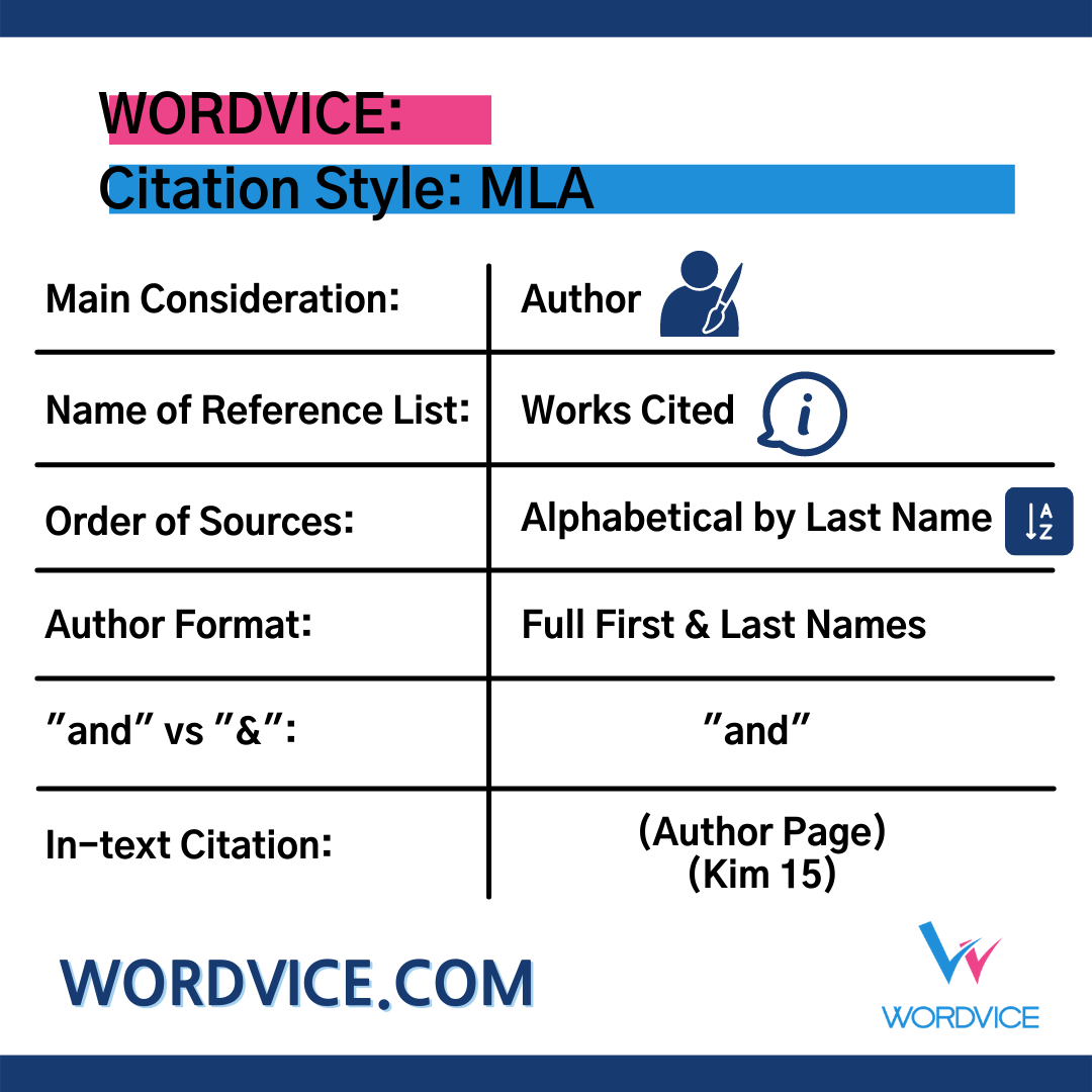 List of MLA Citation Style Details
