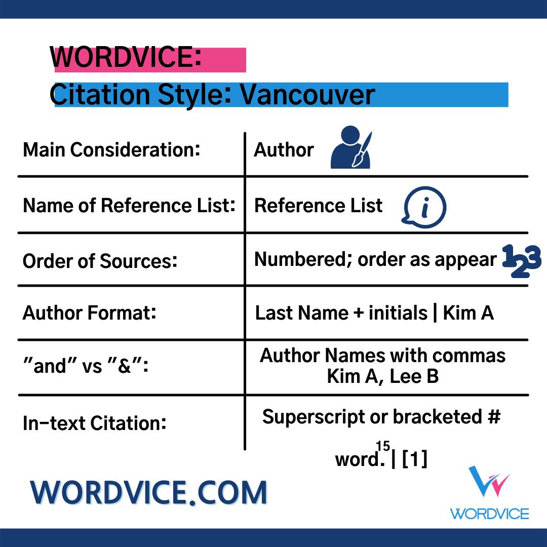 List of Vancouver Style Citation details