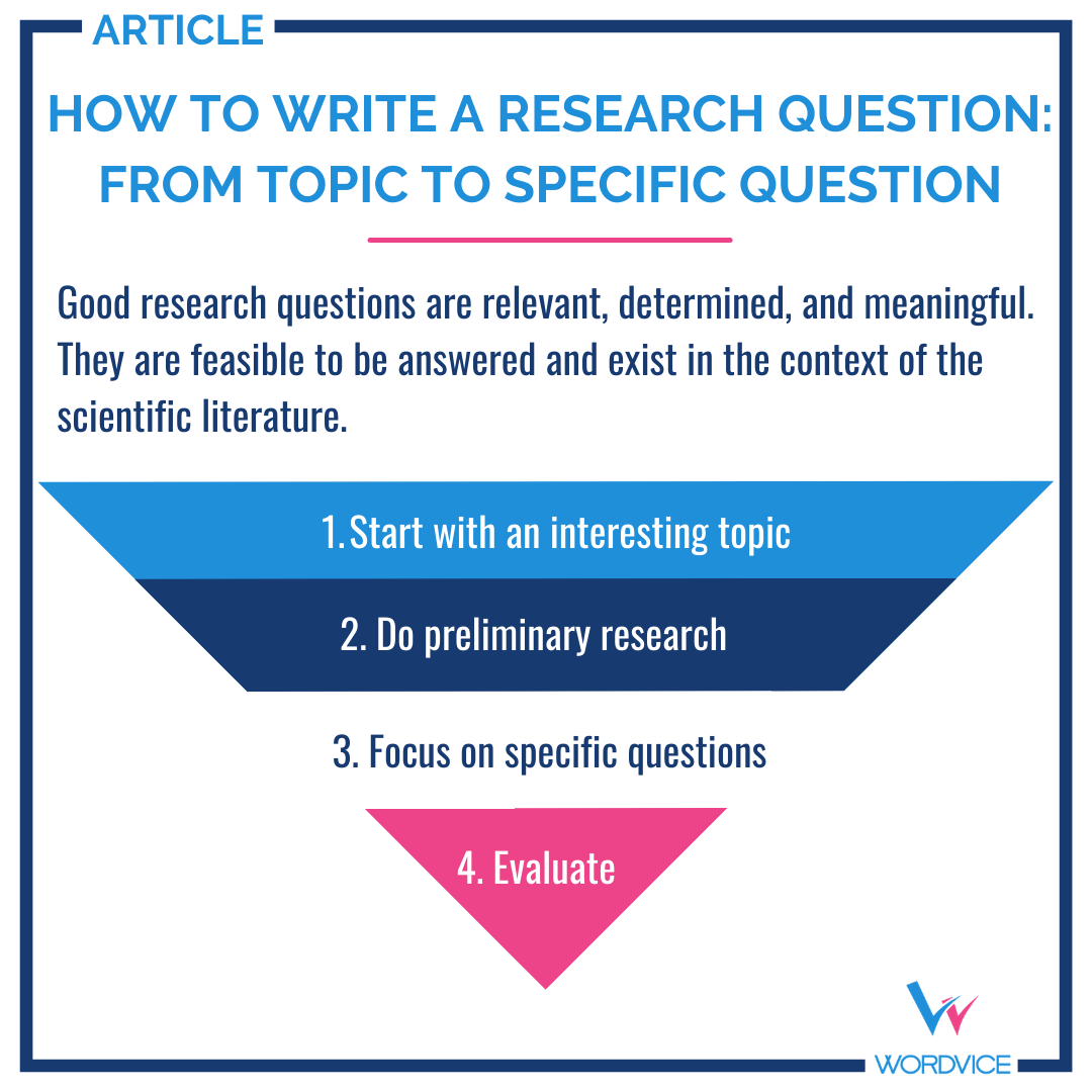 reverse triangle chart, how to write a research question