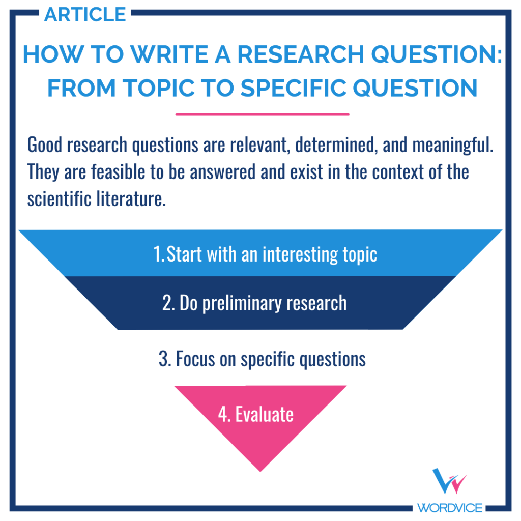 Wordvice-research-question