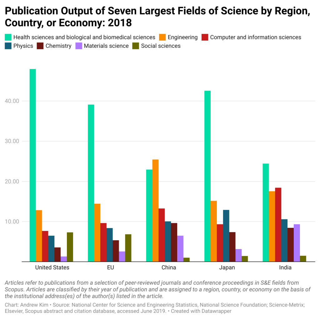 Publication Output of Seven Largest Fields of Science by Region, Country, or Economy:2018