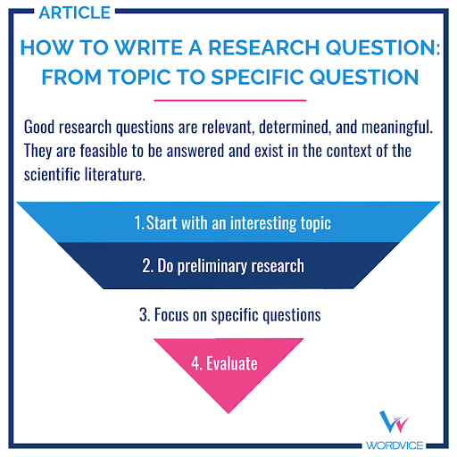 How to write a research question: from topic to specific question