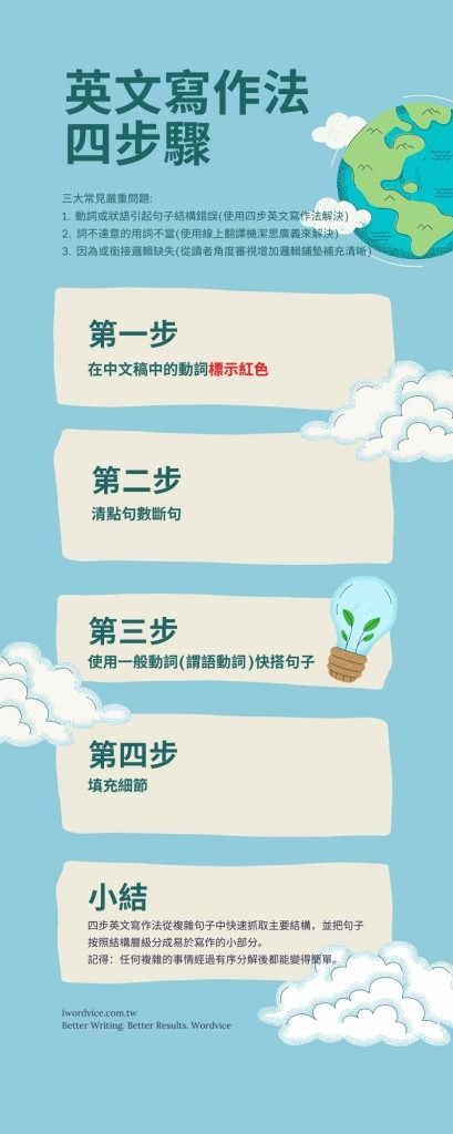 四步英文寫作法